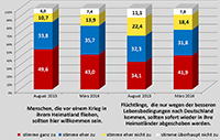 Die Bielefelder Wissenschaftler messen Willkommenskultur mit unterschiedlichen Fragen. Grafik: Universität Bielefeld/H. Streib