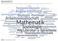 Wortwolke zu Uni Bielefeld Copyright: DFG